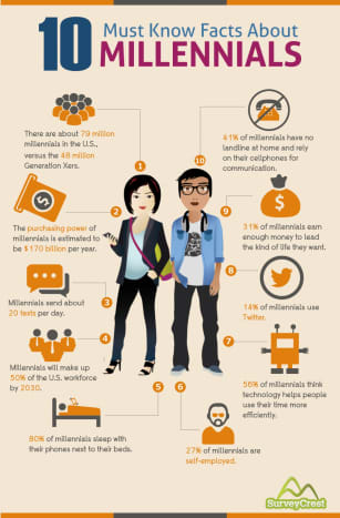 Millennials, also known as Gen Y, are the generational demographic cohort born between 1980 and 1996. Therefore the oldest millennials today are 38 and the youngest Millennials are 22.