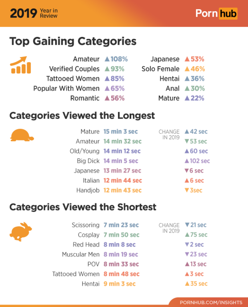 1-pornhub-insights-2019-year-review-top-gaining-categories