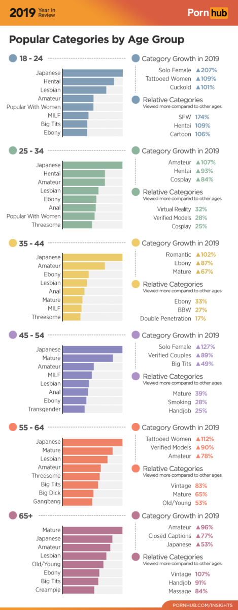 3-pornhub-insights-2019-year-review-age-categories