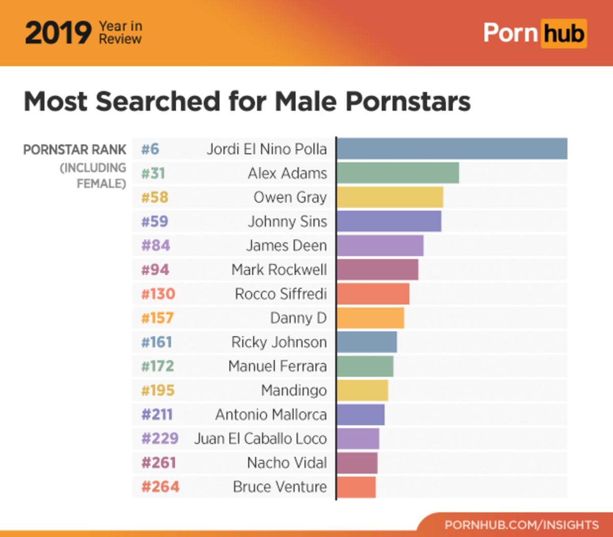 1-pornhub-insights-2019-year-review-most-searched-male-pornstars-1